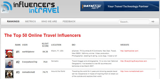 online influencers in travel ranking