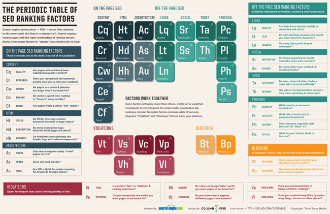 periodic-table-of-seo-650