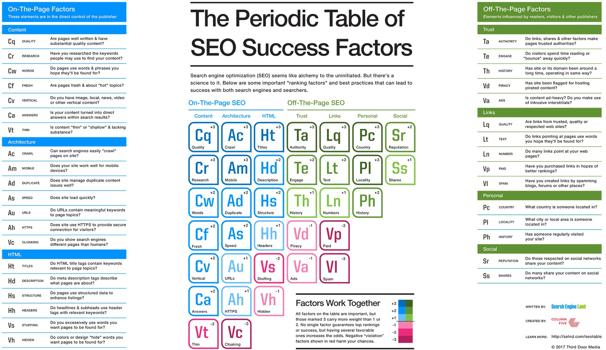 The 2017 periodic table of seo rich whitaker digital marketing the 2017 periodic table of seo urtaz Images